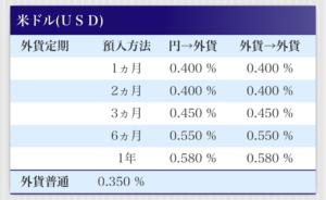 みずほダイレクト 外貨預金金利