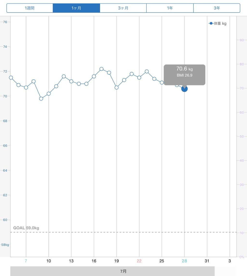 3回目後の体重グラフ