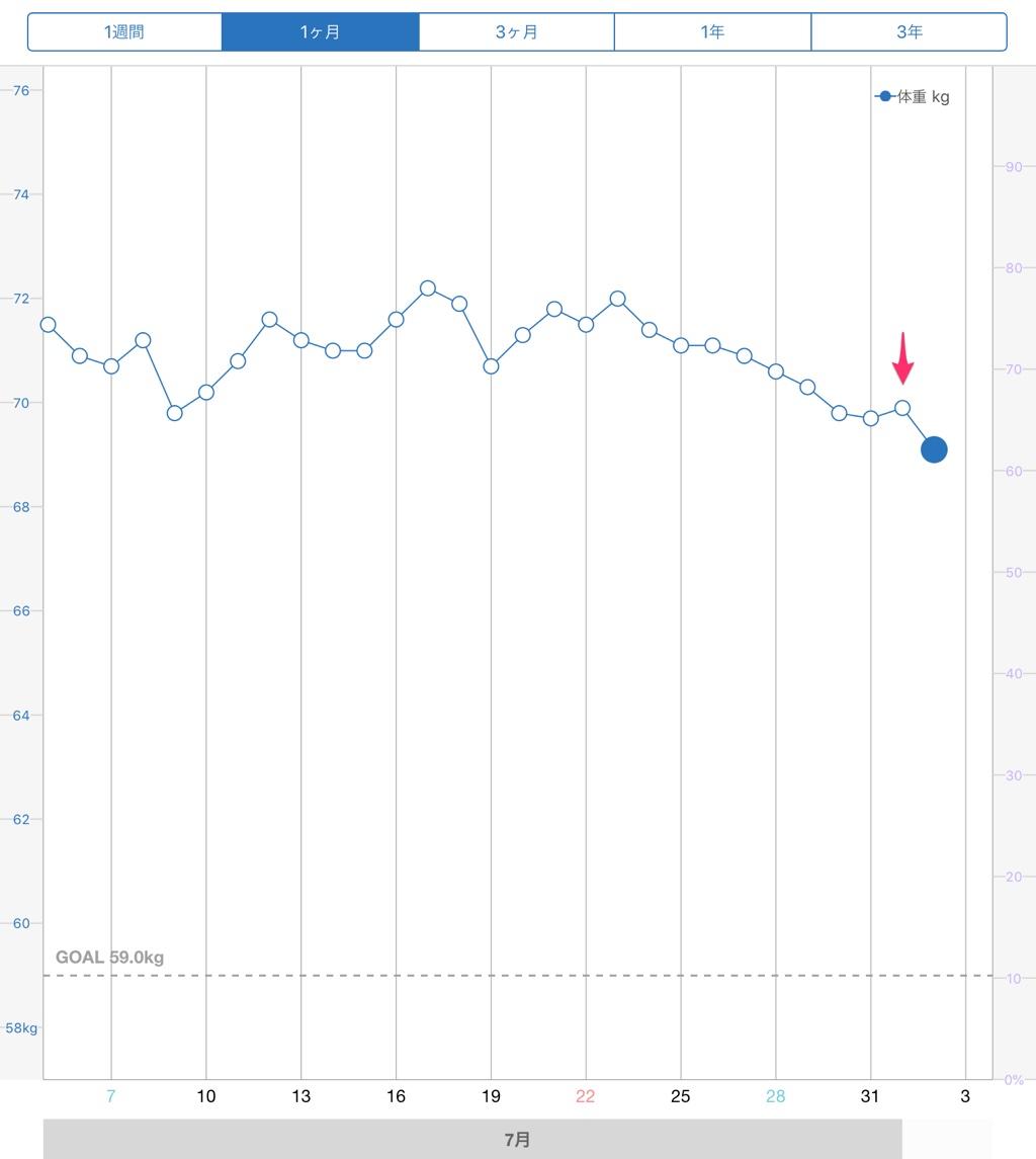 4回目後の体重グラフ