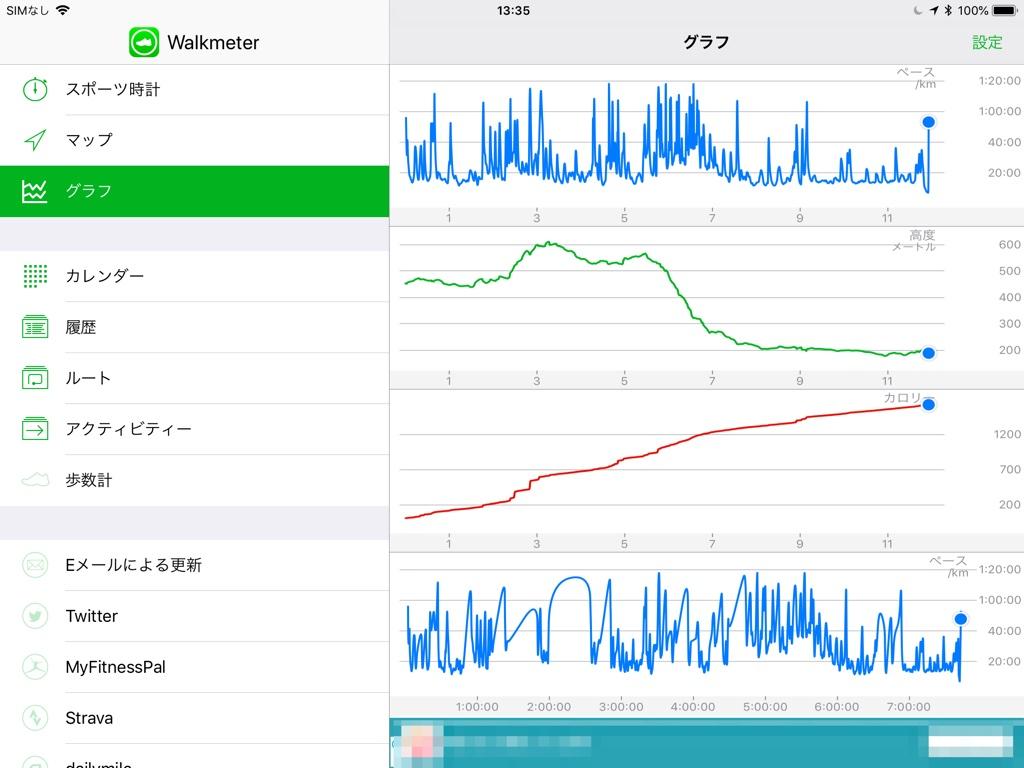 Walkmeterアプリ高低差などのグラフ画面