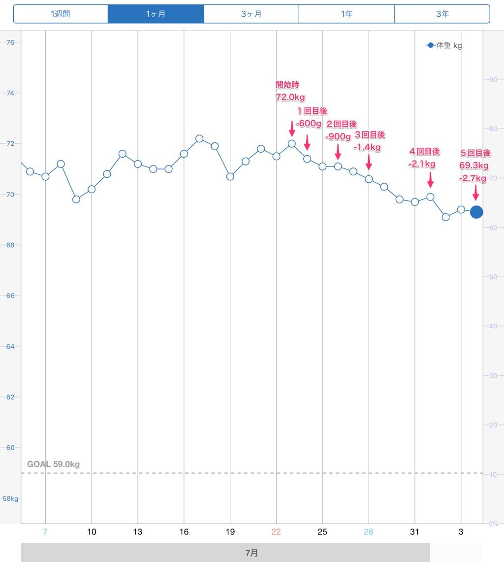 5回目後の体重グラフ