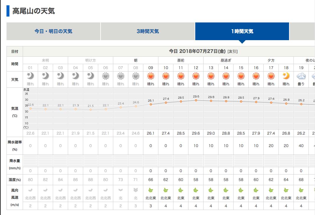 高尾山天気グラフ