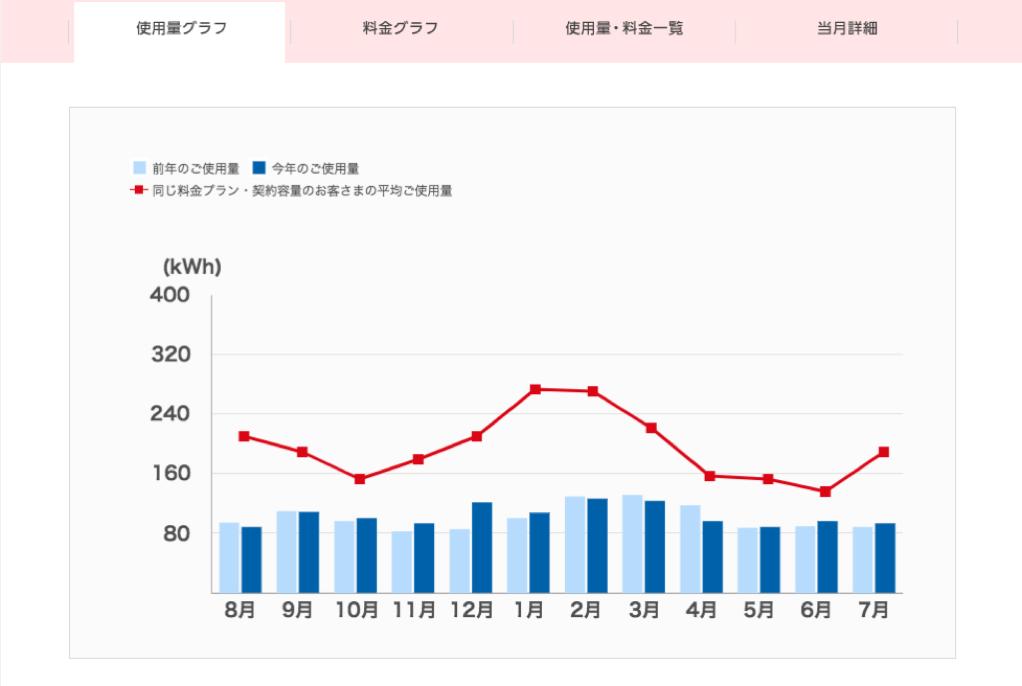 でんき家計簿電力使用量グラフ
