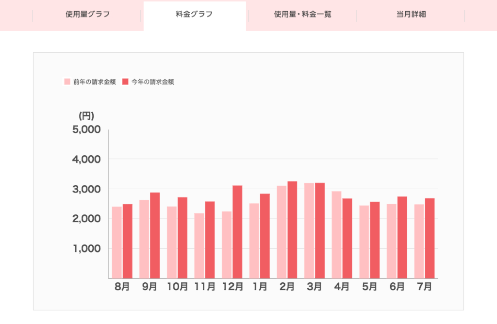 でんき家計簿料金グラフ