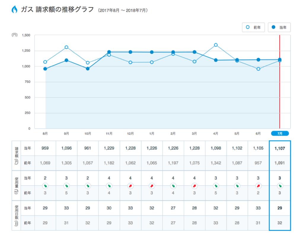 東京ガス請求額グラフ