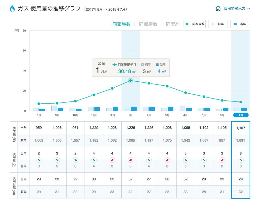 東京ガス使用量グラフ