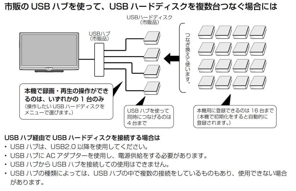 USBハブを用いた4台までのHDD接続例