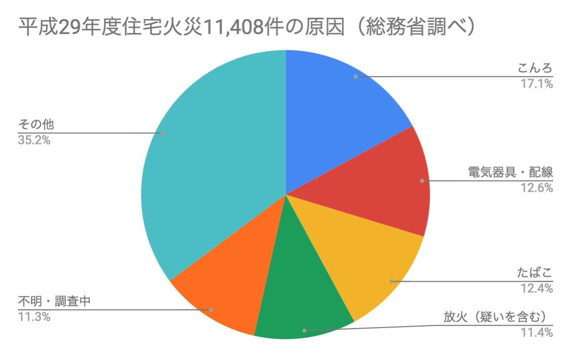 住宅火災原因グラフ