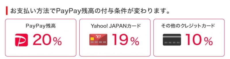 PayPay決済利用毎に最大20%戻ってくるキャンペーン