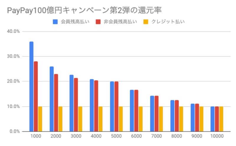 当選も含めた還元率グラフ