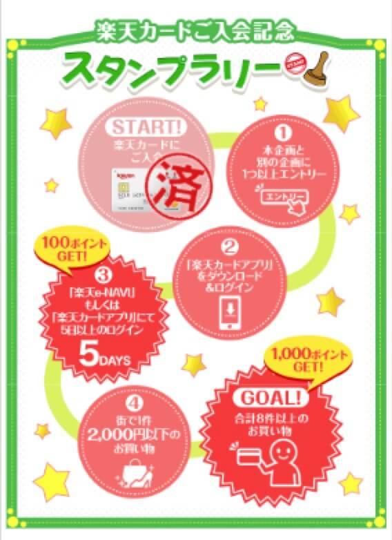 楽天カードご入会記念 スタンプラリーキャンペーン